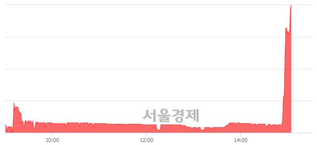 코우리산업홀딩스, 상한가 진입.. +29.91% ↑