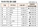 [표]아시아 주요 증시 동향(1월 14일)