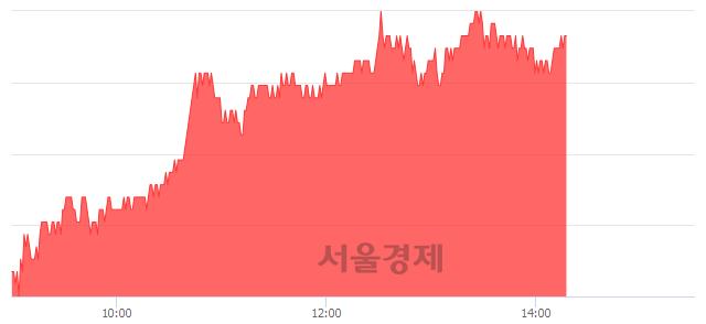 유미래에셋대우, 3.36% 오르며 체결강도 강세 지속(157%)