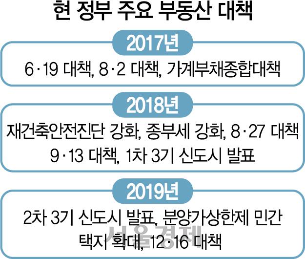 文 '집값 풍선효과 예의주시'...보유세 올리고 9억 이하 규제하나