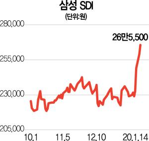 '전기차' 테슬라 돌풍에…삼성SDI도 최고가 '찌릿'