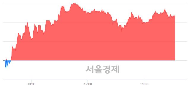코인텔리안테크, 3.96% 오르며 체결강도 강세 지속(146%)
