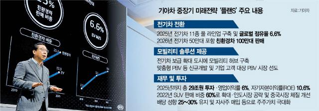 기아차 투톱 사업 직진…'6년뒤 친환경차 100만대 판매'