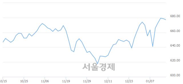 [개장 시황] 코스닥 678.83.. 개인의 순매수에 상승 출발 (▲0.12, +0.02%)