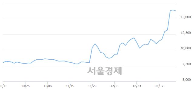 유한국화장품, 4.57% 오르며 체결강도 강세로 반전(162%)