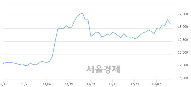 코남화산업, 3.77% 오르며 체결강도 강세로 반전(164%)