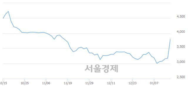 코아이즈비전, 상한가 진입.. +29.92% ↑
