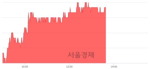 코삼진, 5.06% 오르며 체결강도 강세 지속(213%)
