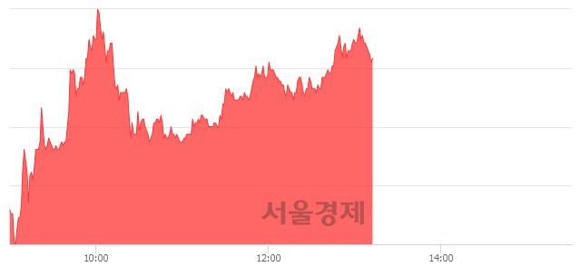 코레이, 5.41% 오르며 체결강도 강세 지속(119%)