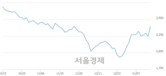 코기산텔레콤, 전일 대비 7.57% 상승.. 일일회전율은 2.18% 기록
