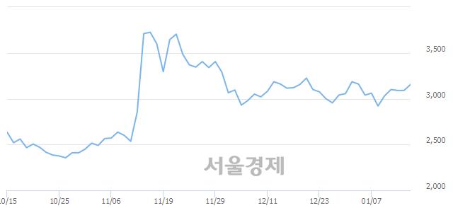 유STX중공업, 전일 대비 8.74% 상승.. 일일회전율은 0.65% 기록