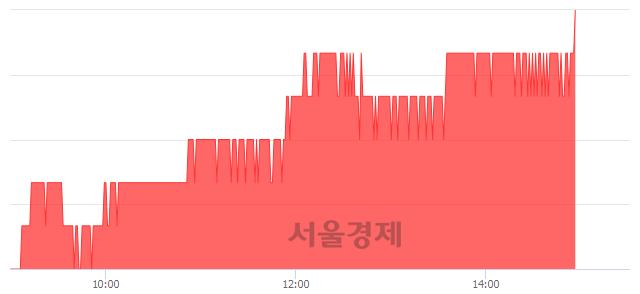 유한솔홈데코, 3.20% 오르며 체결강도 강세 지속(269%)