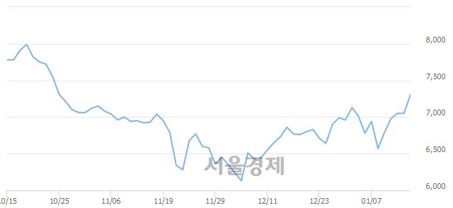 코에스넷, 전일 대비 9.08% 상승.. 일일회전율은 4.77% 기록