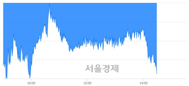 오후 2:30 현재 코스피는 50:50으로 보합세, 매수강세 업종은 전기가스업(0.27%↓)