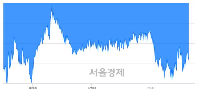 오후 3:20 현재 코스피는 51:49으로 매도우위, 매수강세 업종은 통신업(0.28%↑)