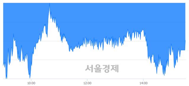 [마감 시황]  외국인과 기관의 동반 매도세.. 코스피 2230.98(▼7.90, -0.35%) 하락 마감