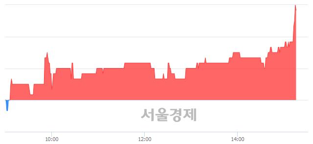코웹스, 4.37% 오르며 체결강도 강세 지속(187%)