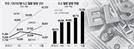 """""""미국에 베팅""""…기초자산 S&P500  늘고 홍콩 H지수는 줄어"""