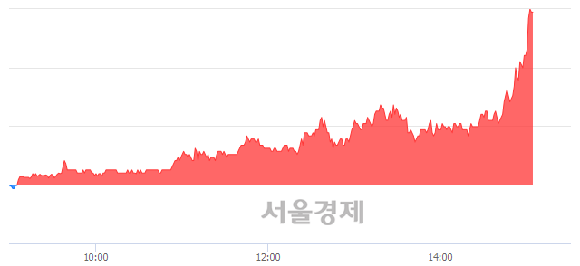 코큐로홀딩스, 상한가 진입.. +29.97% ↑