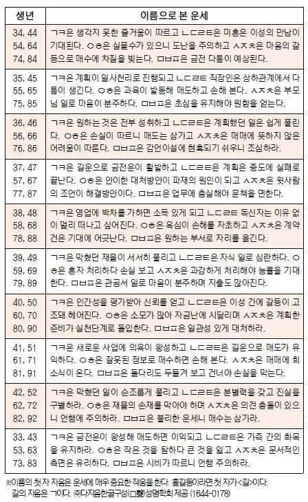 오늘의 재운[1월 16일]