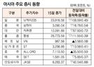 [표]아시아 주요 증시 동향(1월 15일)