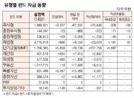 [표]유형별 펀드 자금 동향(1월 14일)