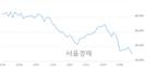 <유>SK이노베이션, 장중 신저가 기록.. 136,000→133,500(▼2,500)