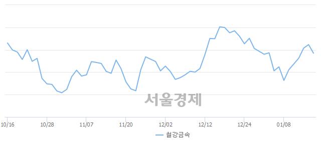 철강금속업(-1.02%↓)이 약세인 가운데, 코스피도 하락 흐름(-0.16%↓)