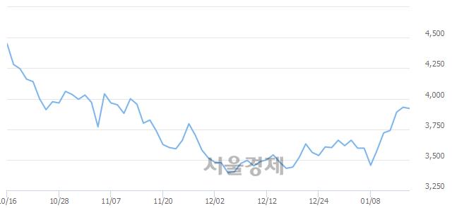유티에이치엔, 3.05% 오르며 체결강도 강세 지속(287%)