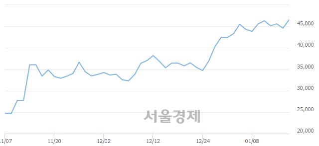 코아이티엠반도체, 장중 신고가 돌파.. 47,600→47,800(▲200)