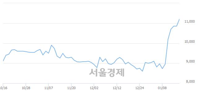 코브이티지엠피, 장중 신고가 돌파.. 11,300→11,350(▲50)