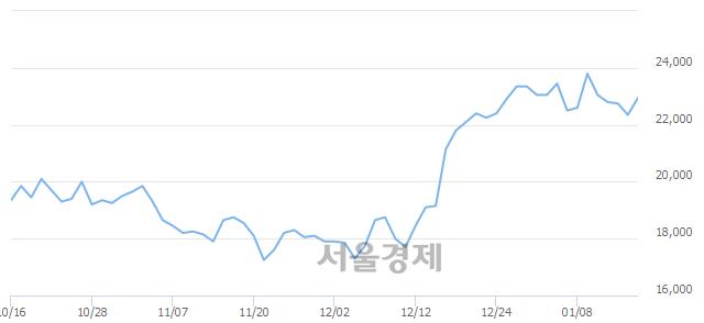 유케이씨텍, 장중 신고가 돌파.. 24,050→24,300(▲250)