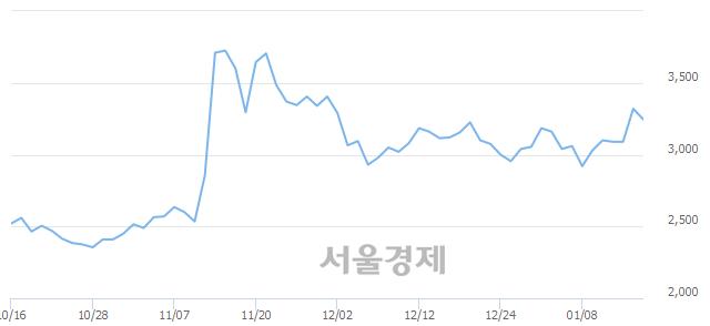 유STX중공업, 매도잔량 361% 급증