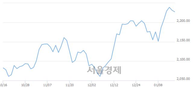 오전 10:00 현재 코스피는 51:49으로 매도우위, 매수강세 업종은 운수창고업(0.28%↓)