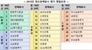"""""""펀드 판매사 투자자보호 하락...'라임사태' 우리은행 신한금투 평가 최하위"""""""