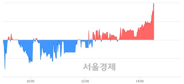 코신스타임즈, 4.03% 오르며 체결강도 강세로 반전(105%)