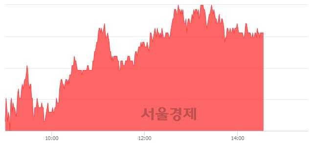 코엠씨넥스, 3.27% 오르며 체결강도 강세 지속(151%)