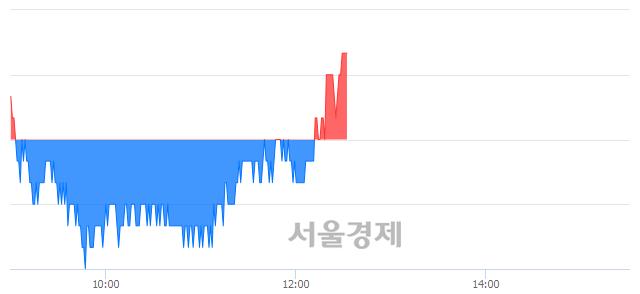 <코>다원시스, 장중 신고가 돌파.. 17,500→17,550(▲50)