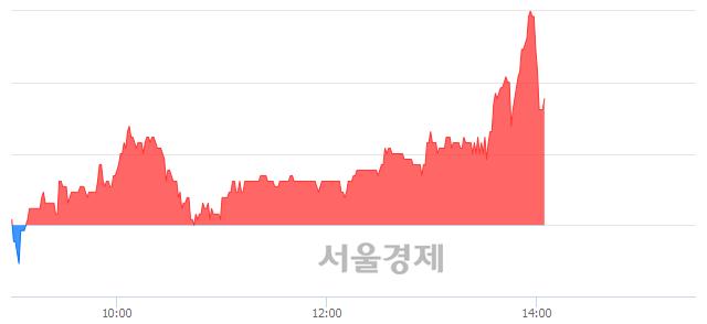 코아이원스, 매수잔량 437% 급증