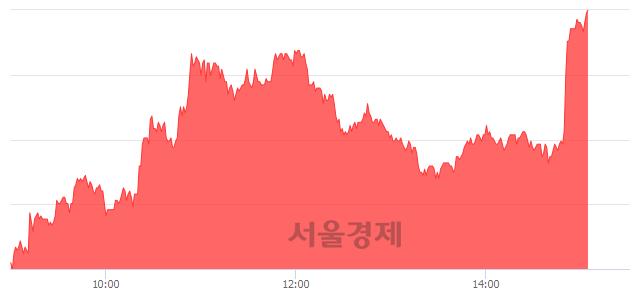 유까뮤이앤씨, 상한가 진입.. +29.70% ↑