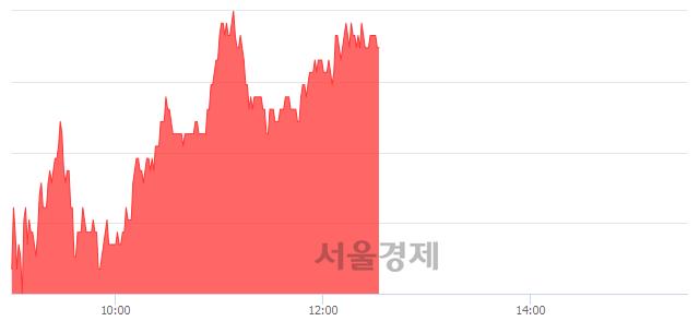 코엠씨넥스, 3.27% 오르며 체결강도 강세 지속(157%)