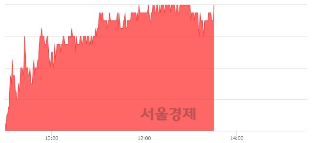 코이지케어텍, 4.71% 오르며 체결강도 강세 지속(174%)