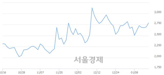유에이프로젠 KIC, 전일 대비 7.24% 상승.. 일일회전율은 4.45% 기록