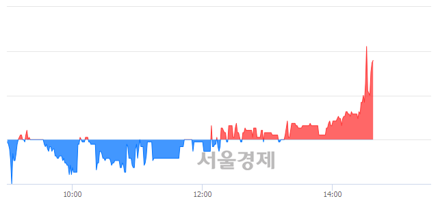 코신스타임즈, 매도잔량 1130% 급증