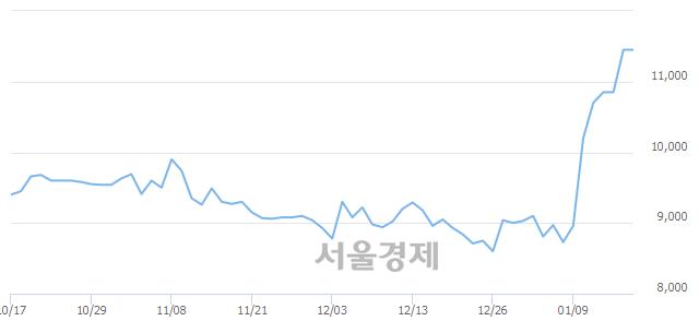 코브이티지엠피, 장중 신고가 돌파.. 11,550→11,650(▲100)
