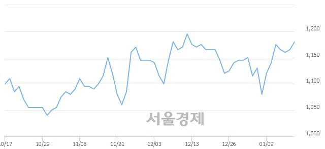 유영흥철강, 3.00% 오르며 체결강도 강세 지속(411%)