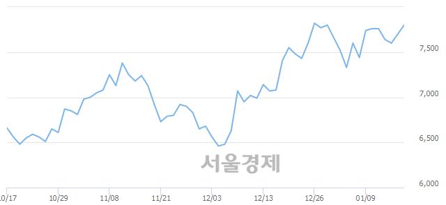 코한국전자금융, 5.71% 오르며 체결강도 강세 지속(358%)