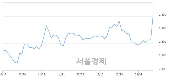 코케이씨티, 전일 대비 13.98% 상승.. 일일회전율은 21.80% 기록