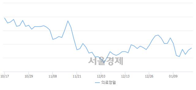 의료정밀업(+0.66%↑)이 강세인 가운데, 코스피도 상승 흐름(+0.01%↑)