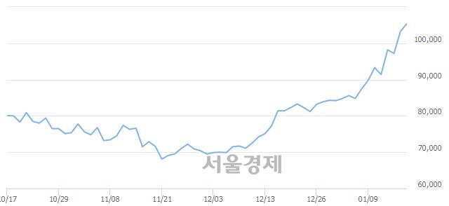 코솔브레인, 장중 신고가 돌파.. 106,000→106,200(▲200)